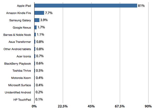 Chitika: Share of U.S. and Canadian Tablet Web Traffic, January 19-25, 2013