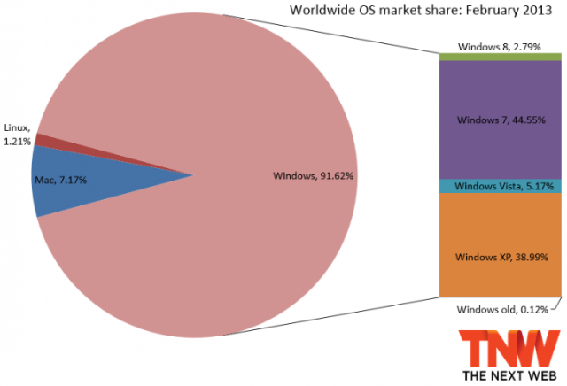 windows february 2013 730x4981 This week at Microsoft: Hacks, Internet Explorer market share, and the Surface Pro